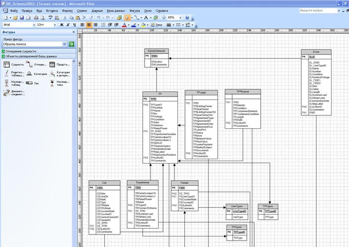 Рис. 4. Общий вид статической модели производственных данных ГИС МОЭСК.