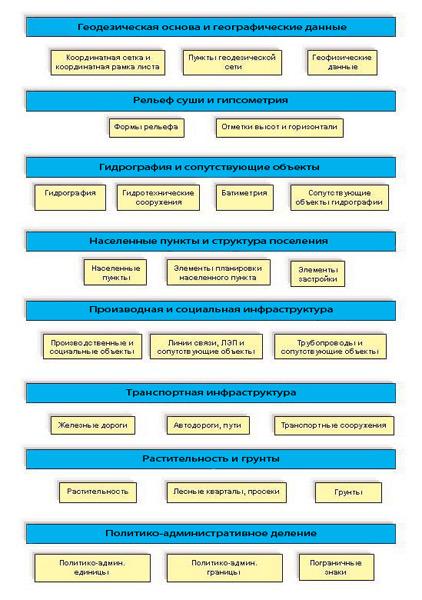 Рис. 1. Структура базы данных ЦММ.